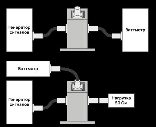 Методика калибровки токосъемников